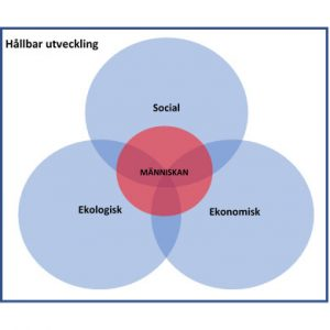 Hållbar utveckling modell